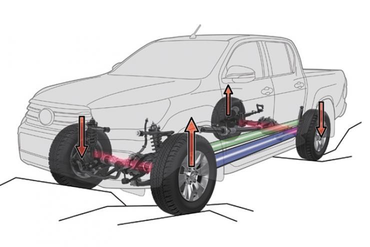 Hệ thống giảm lực kéo chủ động (TRC)
